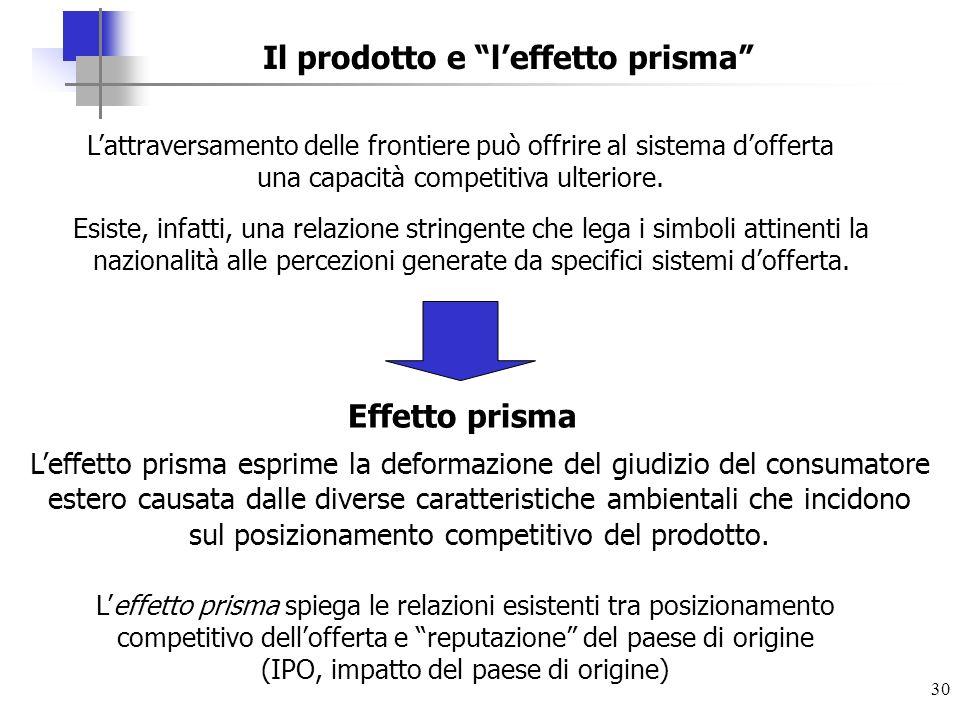 30 Il prodotto e leffetto prisma Leffetto prisma esprime la deformazione del giudizio del consumatore estero causata dalle diverse caratteristiche amb