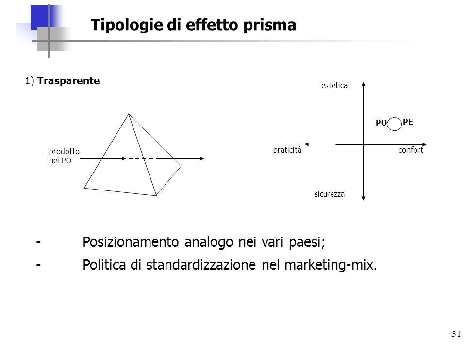 31 Tipologie di effetto prisma 1) Trasparente estetica confort PO PE praticità sicurezza prodotto nel PO -Posizionamento analogo nei vari paesi; - Pol