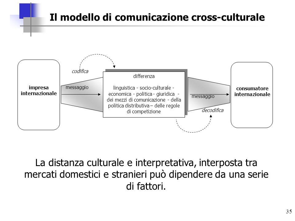 35 differenza linguistica - socio-culturale - economica - politica - giuridica - dei mezzi di comunicazione - della politica distributiva – delle rego
