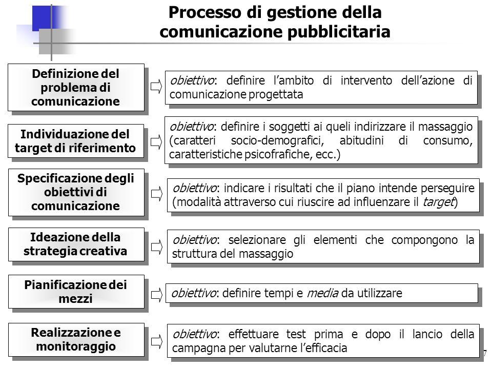37 Processo di gestione della comunicazione pubblicitaria Definizione del problema di comunicazione Individuazione del target di riferimento Specifica