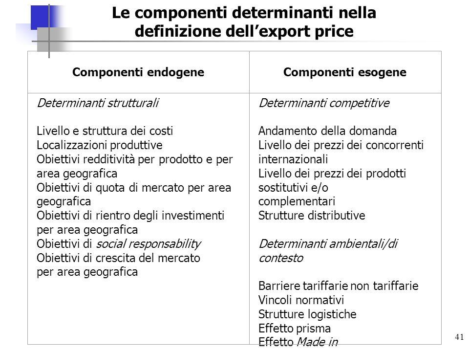 41 Le componenti determinanti nella definizione dellexport price Componenti endogeneComponenti esogene Determinanti strutturali Livello e struttura de