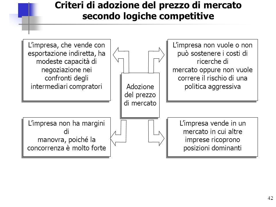 42 Adozione del prezzo di mercato Limpresa, che vende con esportazione indiretta, ha modeste capacità di negoziazione nei confronti degli intermediari
