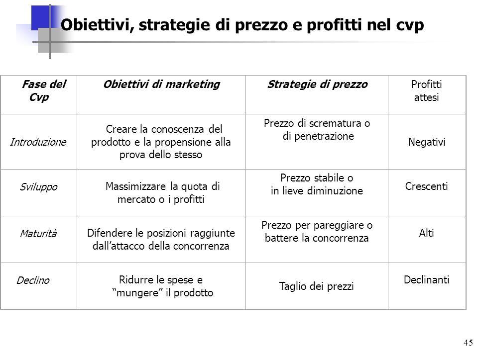 45 Fase del Cvp Obiettivi di marketingStrategie di prezzoProfitti attesi Introduzione Creare la conoscenza del prodotto e la propensione alla prova de