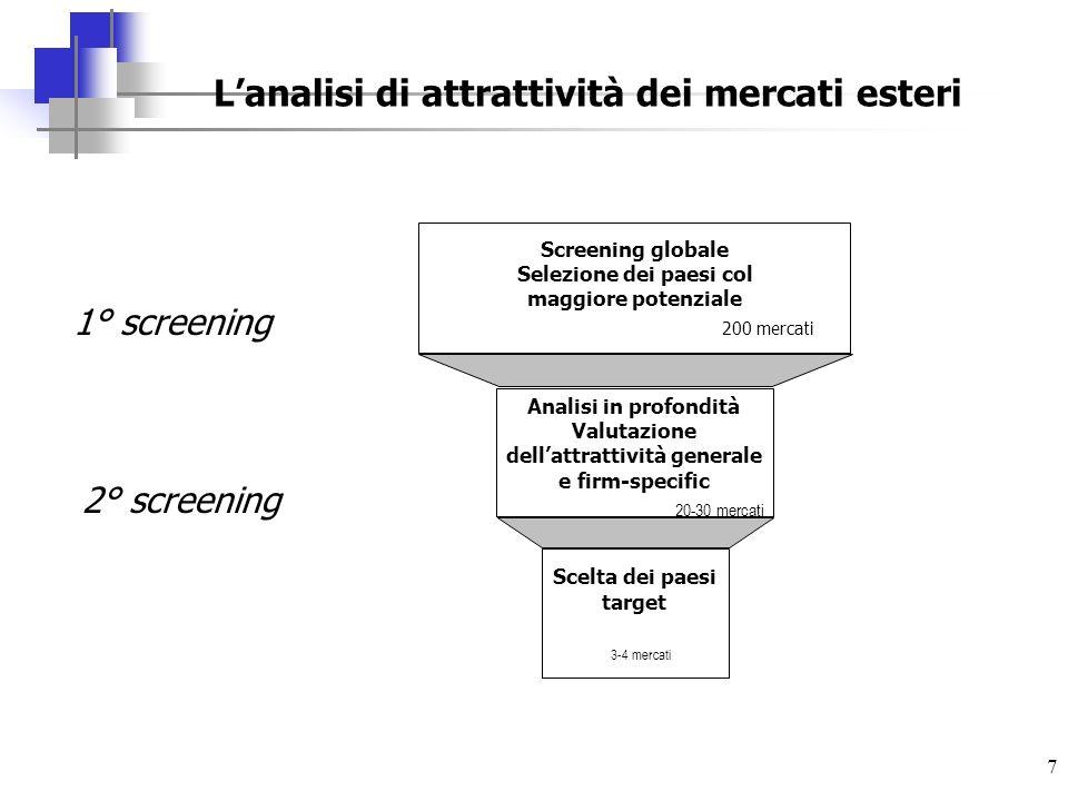 7 Lanalisi di attrattività dei mercati esteri 200 mercati Screening globale Selezione dei paesi col maggiore potenziale Analisi in profondità Valutazi