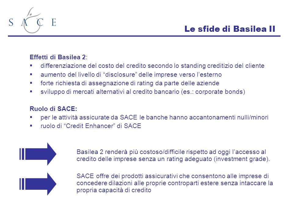 Le sfide di Basilea II Effetti di Basilea 2: differenziazione del costo del credito secondo lo standing creditizio del cliente aumento del livello di disclosure delle imprese verso lesterno forte richiesta di assegnazione di rating da parte delle aziende sviluppo di mercati alternativi al credito bancario (es.: corporate bonds) Ruolo di SACE: per le attività assicurate da SACE le banche hanno accantonamenti nulli/minori ruolo di Credit Enhancer di SACE Basilea 2 renderà più costoso/difficile rispetto ad oggi laccesso al credito delle imprese senza un rating adeguato (investment grade).