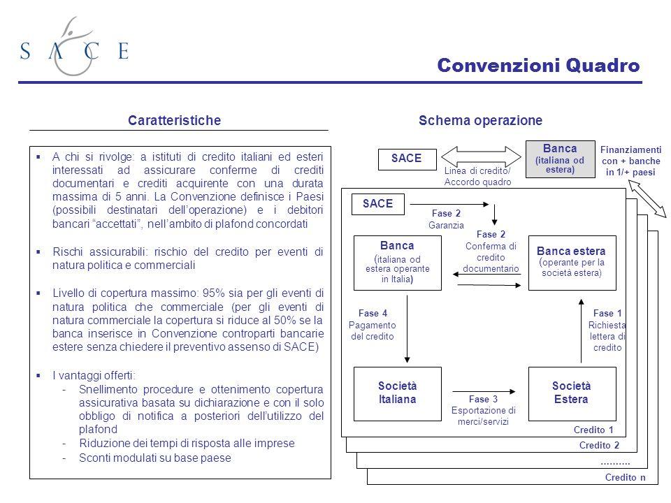 A chi si rivolge: a istituti di credito italiani ed esteri interessati ad assicurare conferme di crediti documentari e crediti acquirente con una durata massima di 5 anni.