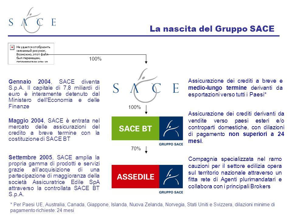 Le condizioni di assicurabilità Le Condizioni di Assicurabilità descrivono latteggiamento assicurativo di SACE nei confronti di ciascun paese.