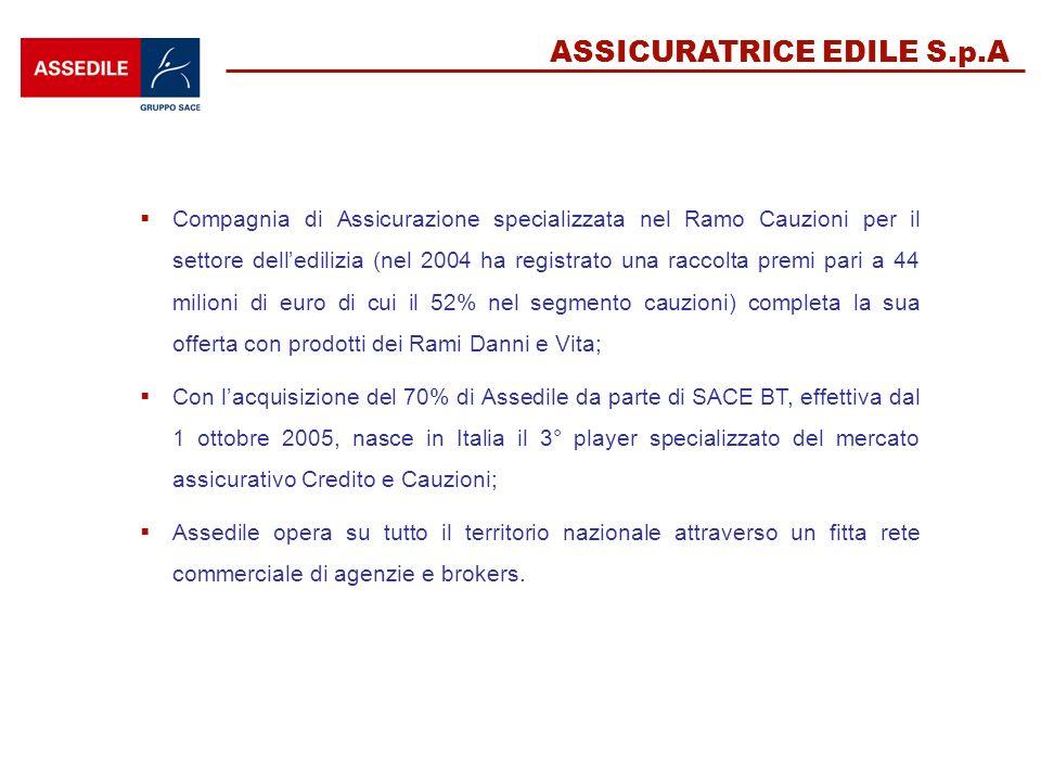 ASSICURATRICE EDILE S.p.A Compagnia di Assicurazione specializzata nel Ramo Cauzioni per il settore delledilizia (nel 2004 ha registrato una raccolta premi pari a 44 milioni di euro di cui il 52% nel segmento cauzioni) completa la sua offerta con prodotti dei Rami Danni e Vita; Con lacquisizione del 70% di Assedile da parte di SACE BT, effettiva dal 1 ottobre 2005, nasce in Italia il 3° player specializzato del mercato assicurativo Credito e Cauzioni; Assedile opera su tutto il territorio nazionale attraverso un fitta rete commerciale di agenzie e brokers.