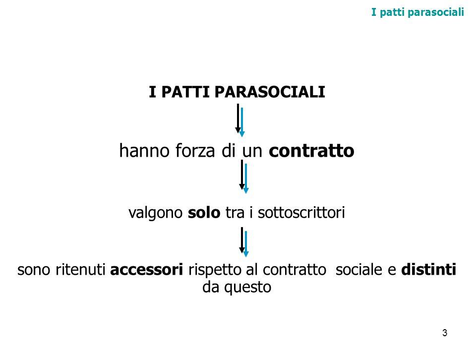 3 I patti parasociali I PATTI PARASOCIALI hanno forza di un contratto valgono solo tra i sottoscrittori sono ritenuti accessori rispetto al contratto