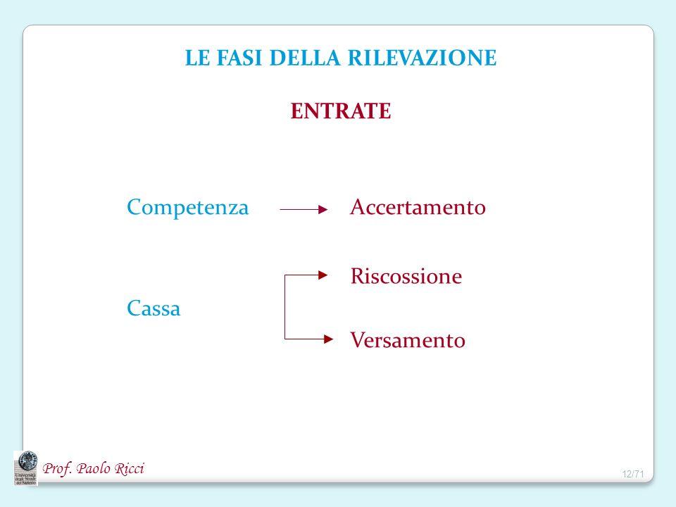 Prof. Paolo Ricci LE FASI DELLA RILEVAZIONE ENTRATE CompetenzaAccertamento Cassa Riscossione Versamento 12/71