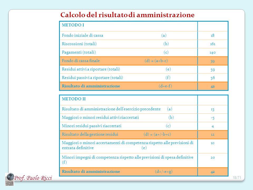Calcolo del risultato di amministrazione METODO I Fondo iniziale di cassa (a)18 Riscossioni (totali) (b)161 Pagamenti (totali) (c)140 Fondo di cassa f