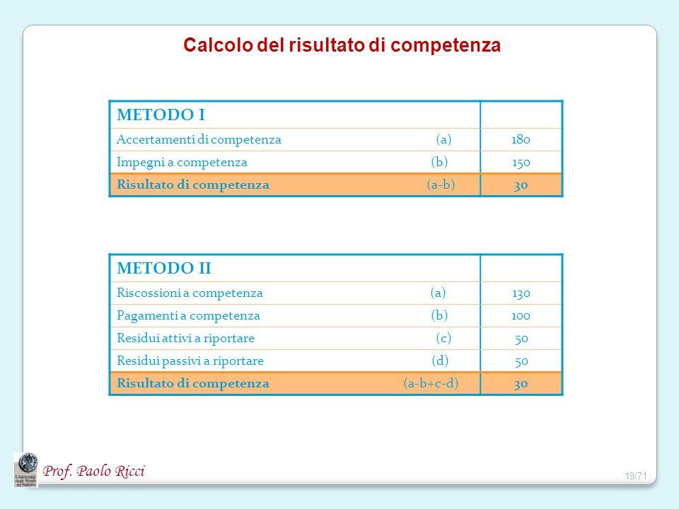 Calcolo del risultato di competenza METODO I Accertamenti di competenza (a)180 Impegni a competenza (b)150 Risultato di competenza (a-b)30 METODO II R