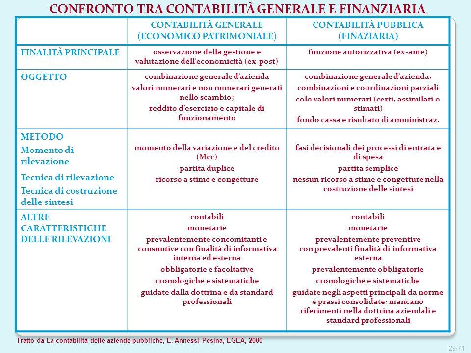 Tratto da La contabilità delle aziende pubbliche, E. Annessi Pesina, EGEA, 2000 CONFRONTO TRA CONTABILITÀ GENERALE E FINANZIARIA CONTABILITÀ GENERALE