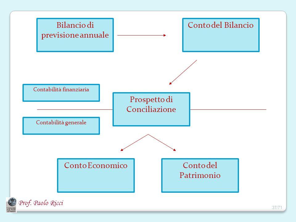 Prof. Paolo Ricci Bilancio di previsione annuale Conto del Patrimonio Conto Economico Prospetto di Conciliazione Conto del Bilancio Contabilità finanz