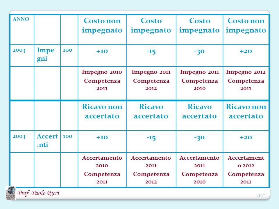 Prof. Paolo Ricci ANNO Costo non impegnato Costo impegnato Costo non impegnato 2003 Impe gni 100 +10-15-30+20 Impegno 2010 Competenza 2011 Impegno 201