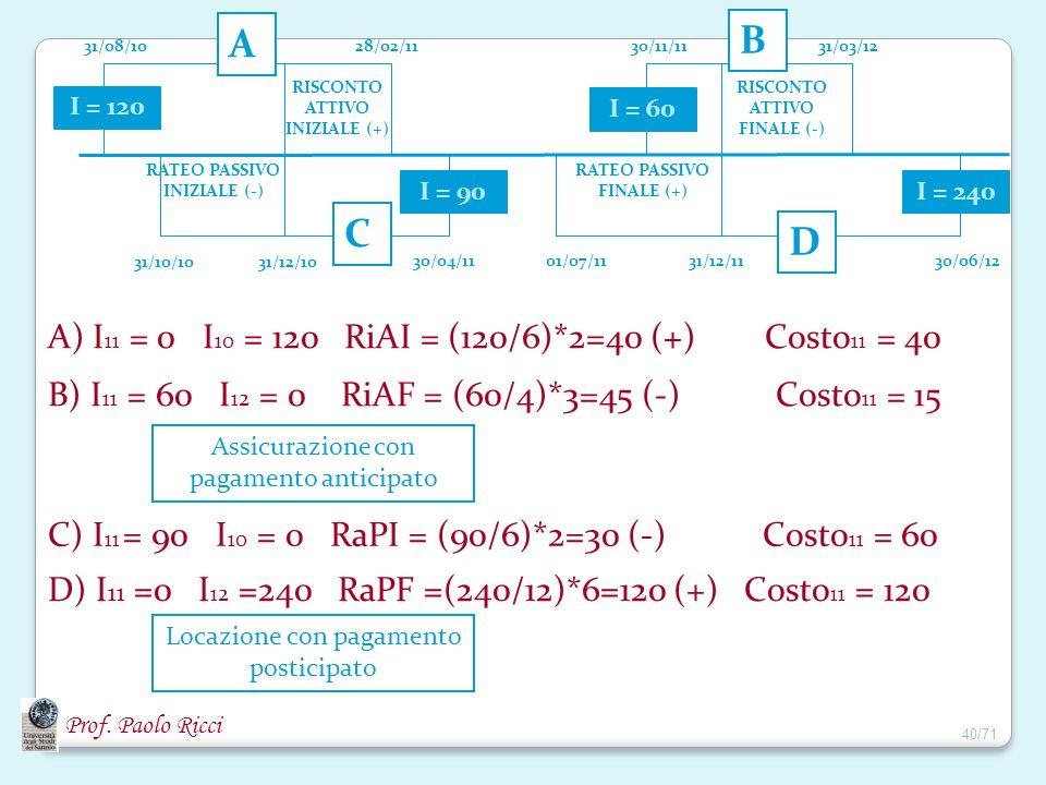 Prof. Paolo Ricci 31/08/10 31/10/1031/12/10 28/02/11 30/04/11 RATEO PASSIVO INIZIALE (-) RISCONTO ATTIVO INIZIALE (+) 01/07/1131/12/11 30/11/1131/03/1