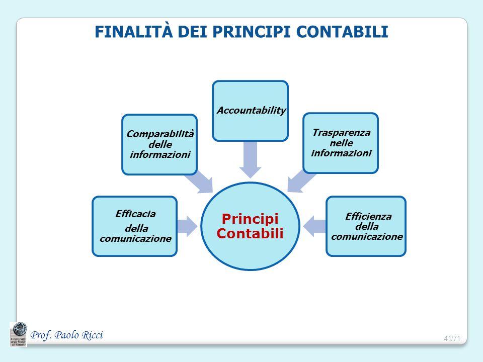 Prof. Paolo Ricci FINALITÀ DEI PRINCIPI CONTABILI Principi Contabili Efficacia della comunicazione Comparabilità delle informazioni Accountability Tra
