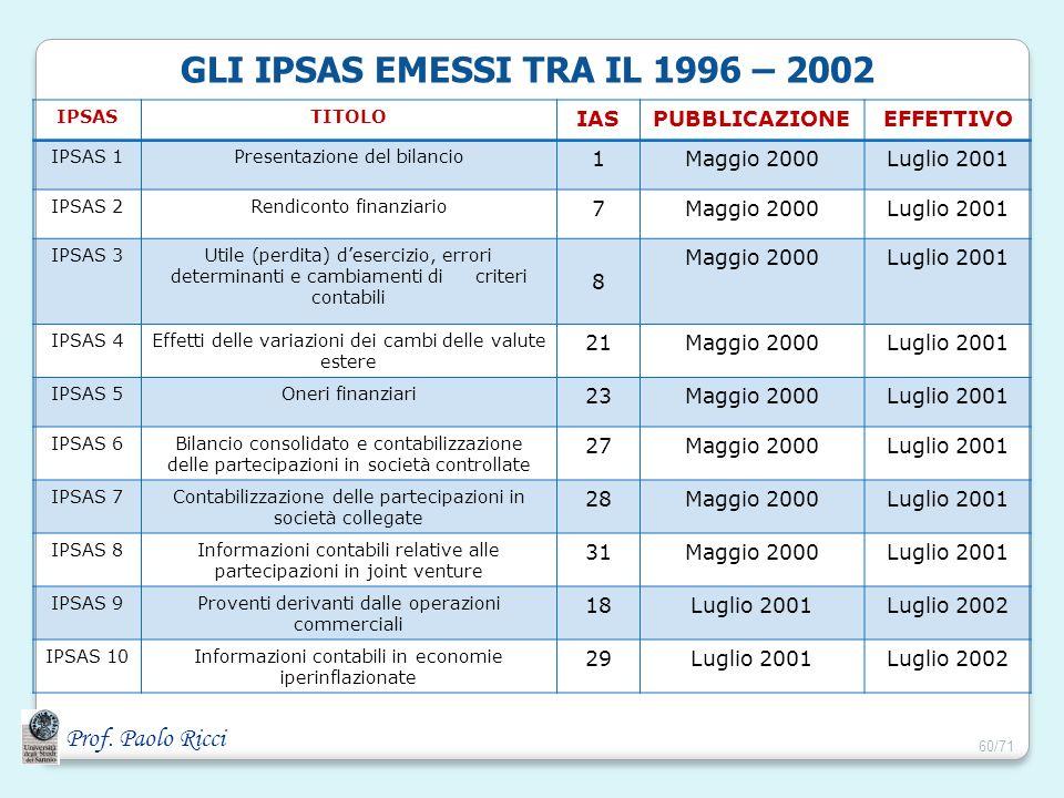 Prof. Paolo Ricci GLI IPSAS EMESSI TRA IL 1996 – 2002 IPSASTITOLO IASPUBBLICAZIONEEFFETTIVO IPSAS 1Presentazione del bilancio 1Maggio 2000Luglio 2001