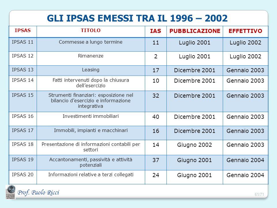 Prof. Paolo Ricci GLI IPSAS EMESSI TRA IL 1996 – 2002 IPSASTITOLO IASPUBBLICAZIONEEFFETTIVO IPSAS 11Commesse a lungo termine 11Luglio 2001Luglio 2002