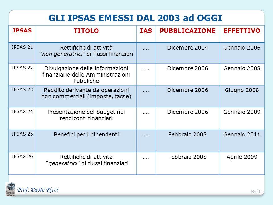 Prof. Paolo Ricci GLI IPSAS EMESSI DAL 2003 ad OGGI IPSAS TITOLOIASPUBBLICAZIONEEFFETTIVO IPSAS 21 Rettifiche di attività non generatrici di flussi fi