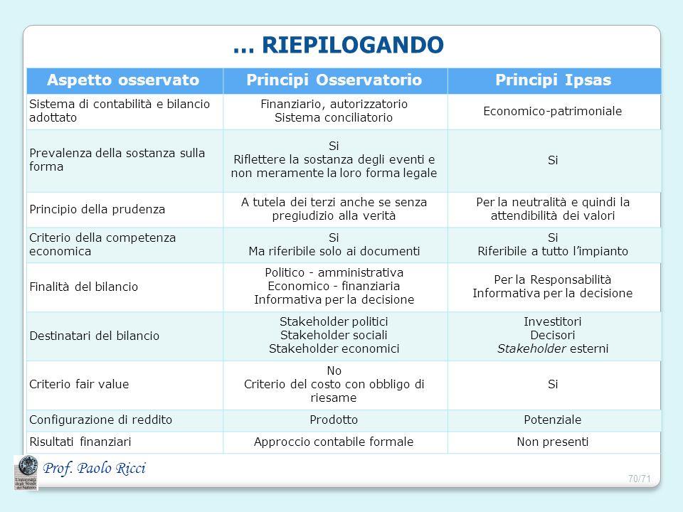 Prof. Paolo Ricci Aspetto osservatoPrincipi OsservatorioPrincipi Ipsas Sistema di contabilità e bilancio adottato Finanziario, autorizzatorio Sistema
