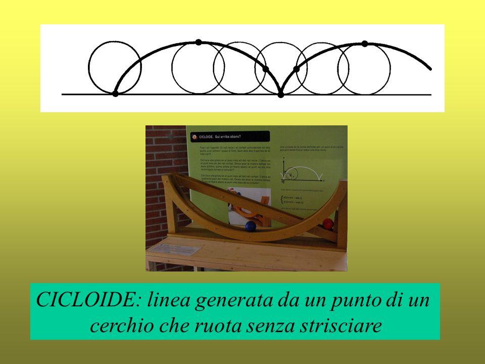 CICLOIDE: linea generata da un punto di un cerchio che ruota senza strisciare