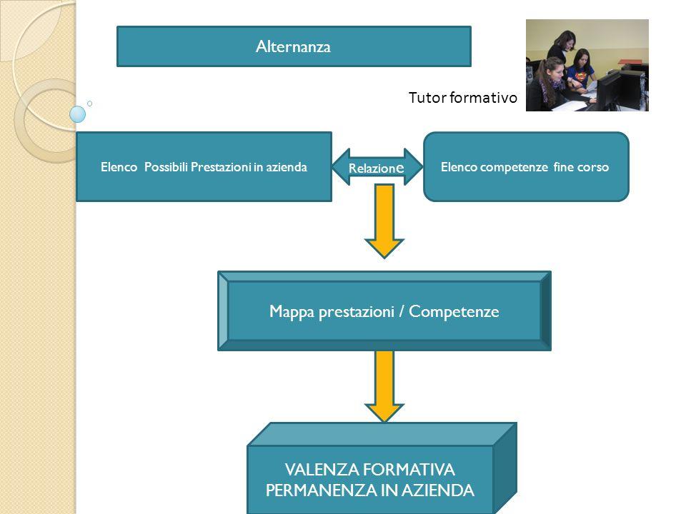 Alternanza Elenco Possibili Prestazioni in aziendaElenco competenze fine corso Relazion e Mappa prestazioni / Competenze VALENZA FORMATIVA PERMANENZA IN AZIENDA Tutor formativo