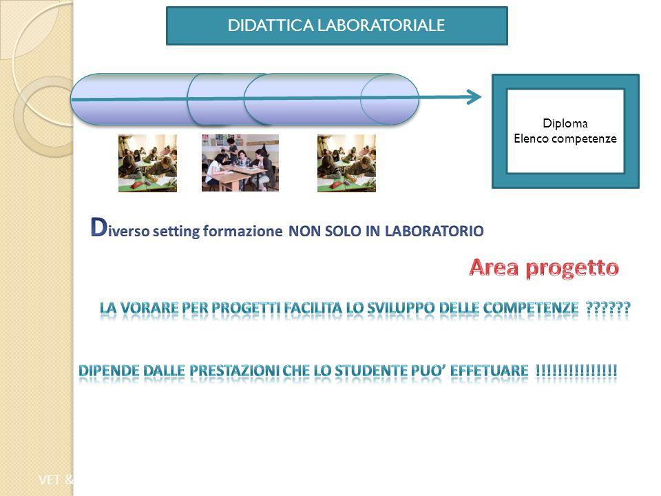 VET & WORK | Valencia, 22 - 23 Aprile 2013 DIDATTICA LABORATORIALE Diploma Elenco competenze