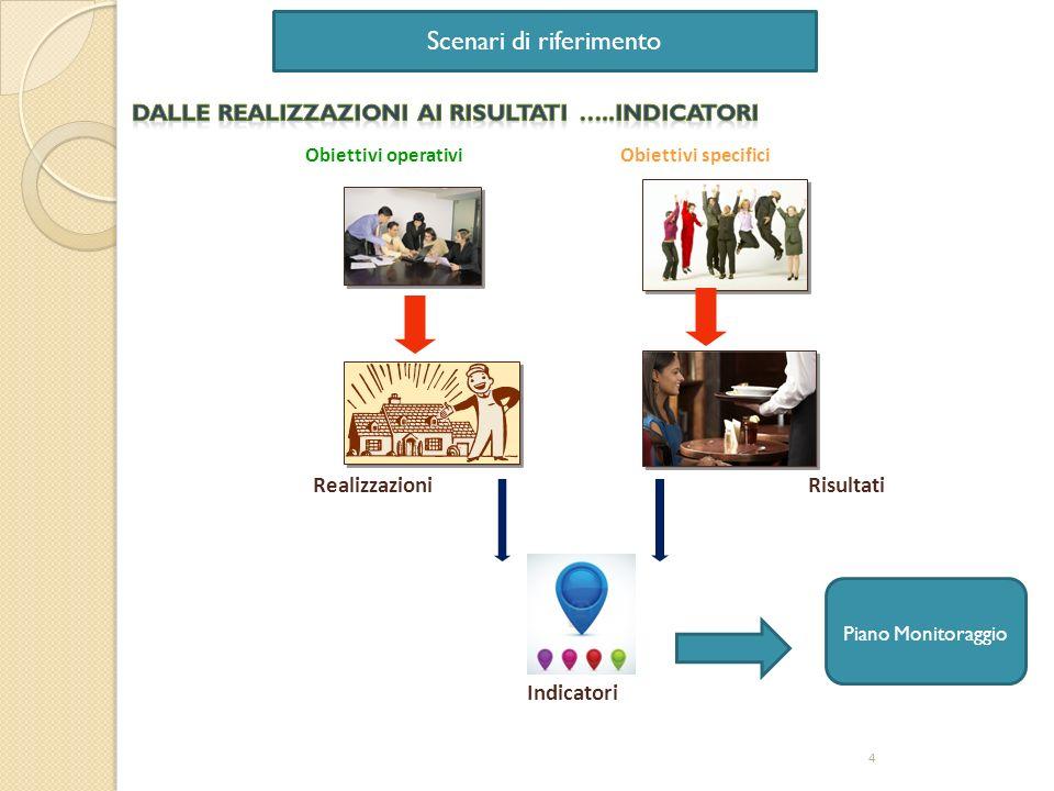 Obiettivi specificiObiettivi operativi 4 RisultatiRealizzazioni Indicatori Piano Monitoraggio Scenari di riferimento