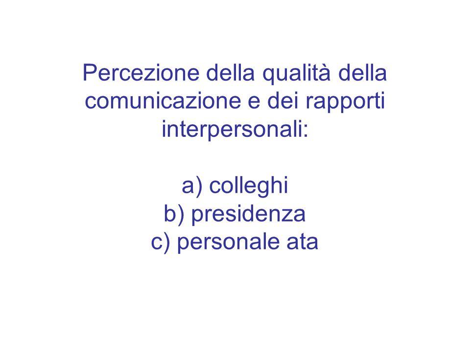 Percezione della qualità della comunicazione e dei rapporti interpersonali: a) colleghi b) presidenza c) personale ata