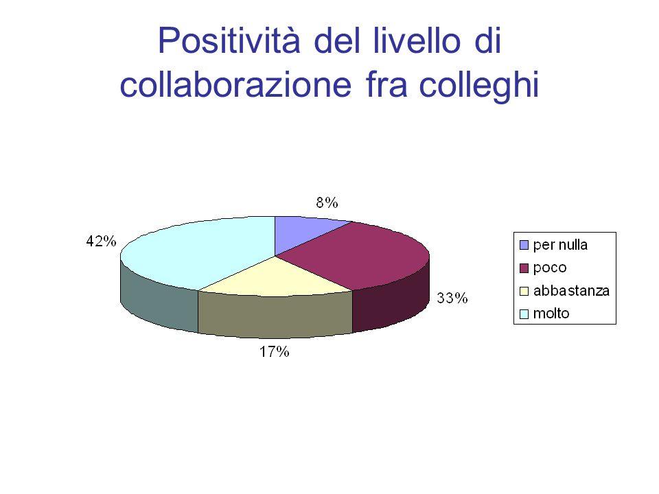 Positività del livello di collaborazione fra colleghi