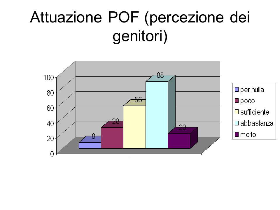 Attuazione POF (percezione dei genitori)