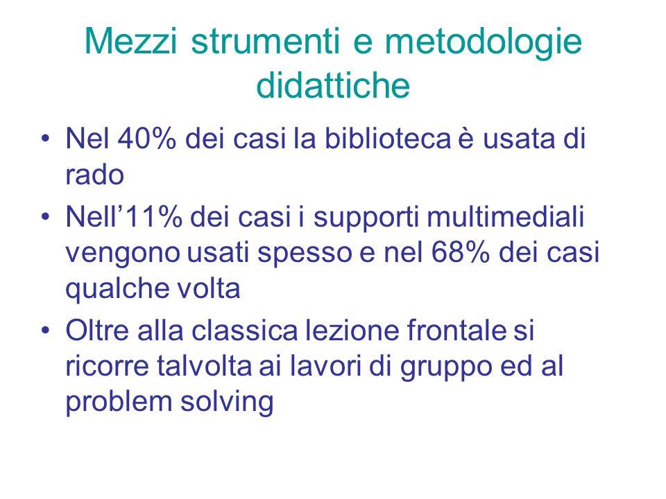 Mezzi strumenti e metodologie didattiche Nel 40% dei casi la biblioteca è usata di rado Nell11% dei casi i supporti multimediali vengono usati spesso