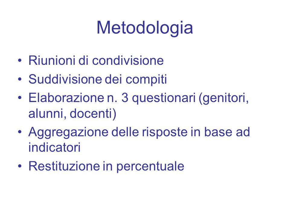 Metodologia Riunioni di condivisione Suddivisione dei compiti Elaborazione n. 3 questionari (genitori, alunni, docenti) Aggregazione delle risposte in