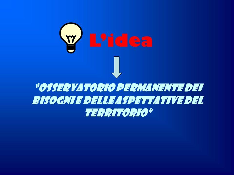 Osservatorio permanente dei bisogni e delle aspettative del territorio Lidea