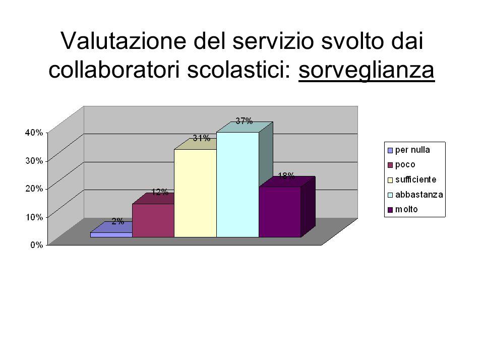 Valutazione del servizio svolto dai collaboratori scolastici: sorveglianza