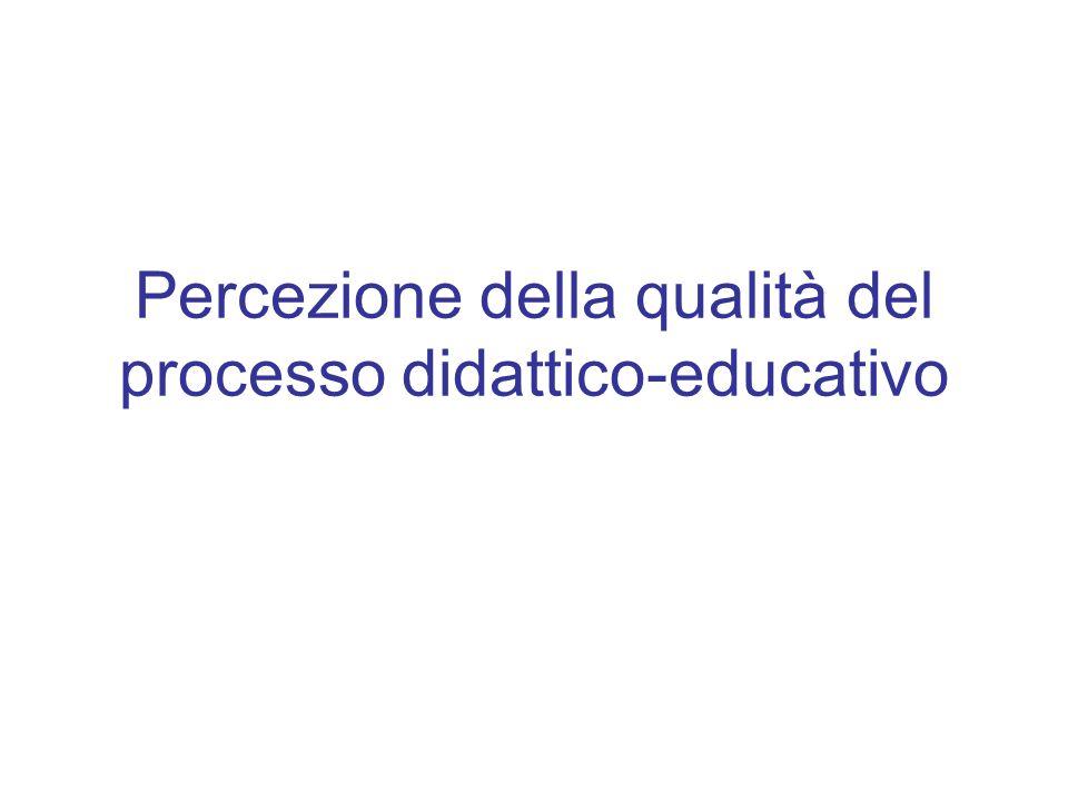 Percezione della qualità del processo didattico-educativo