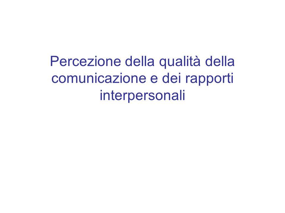 Percezione della qualità della comunicazione e dei rapporti interpersonali
