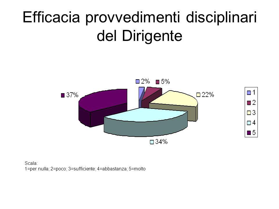 Efficacia provvedimenti disciplinari del Dirigente Scala: 1=per nulla; 2=poco; 3=sufficiente; 4=abbastanza; 5=molto
