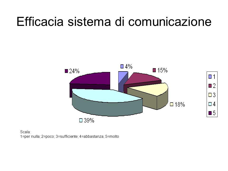 Efficacia sistema di comunicazione Scala: 1=per nulla; 2=poco; 3=sufficiente; 4=abbastanza; 5=molto