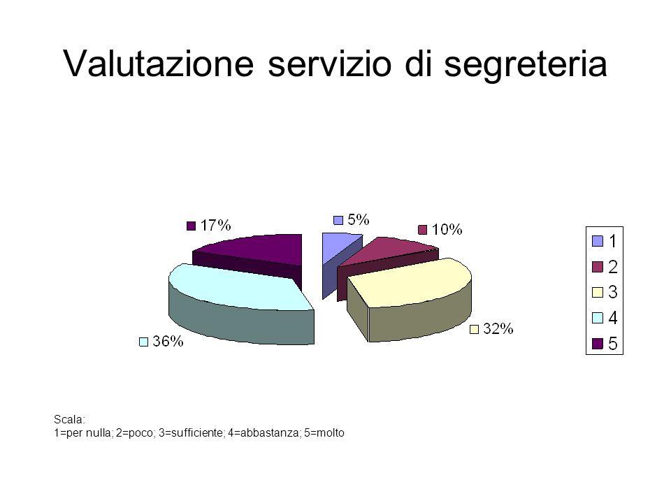 Valutazione servizio di segreteria Scala: 1=per nulla; 2=poco; 3=sufficiente; 4=abbastanza; 5=molto