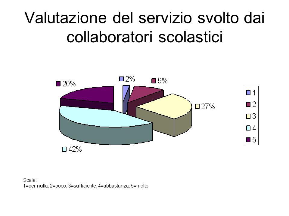 Valutazione del servizio svolto dai collaboratori scolastici Scala: 1=per nulla; 2=poco; 3=sufficiente; 4=abbastanza; 5=molto