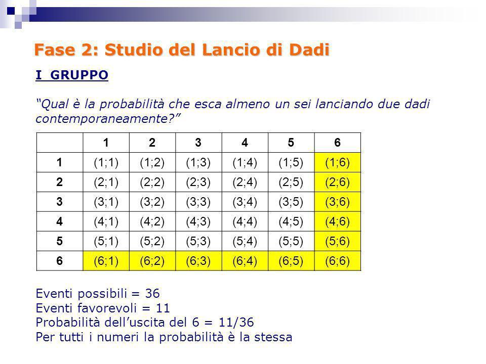 Fase 2: Studio del Lancio di Dadi I GRUPPO Qual è la probabilità che esca almeno un sei lanciando due dadi contemporaneamente? Eventi possibili = 36 E