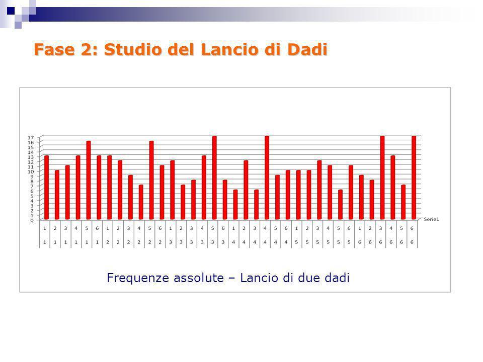 Fase 2: Studio del Lancio di Dadi Frequenze assolute – Lancio di due dadi