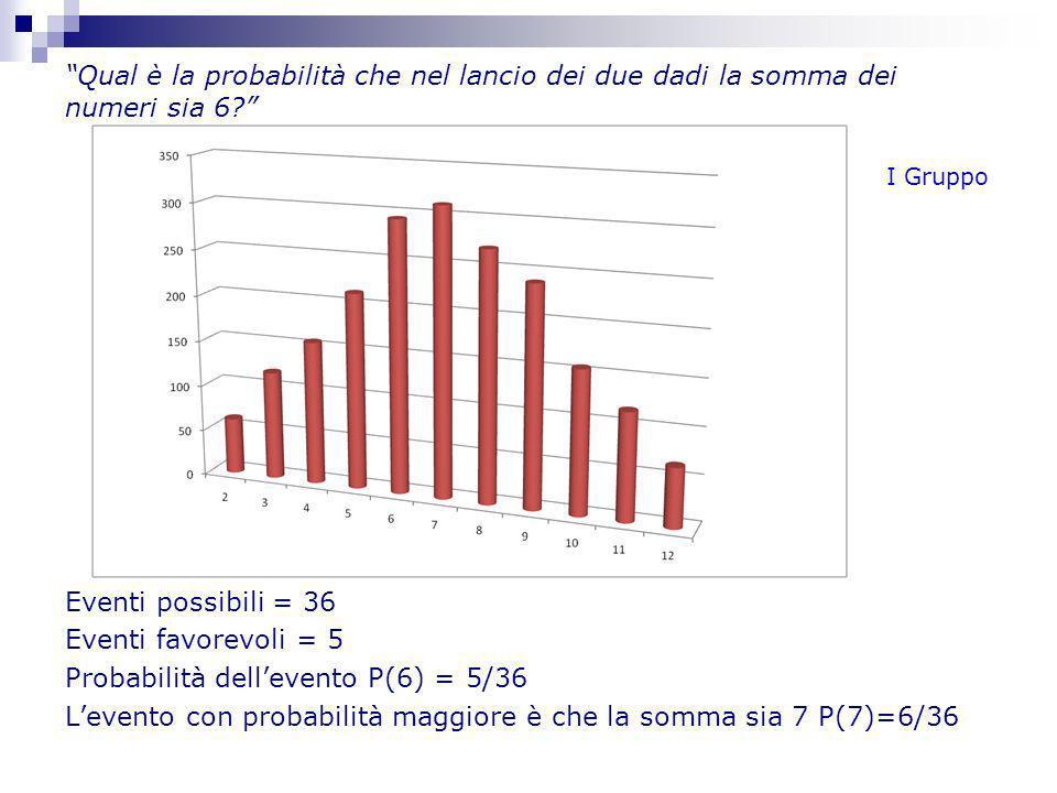 Qual è la probabilità che nel lancio dei due dadi la somma dei numeri sia 6? Eventi possibili = 36 Eventi favorevoli = 5 Probabilità dellevento P(6) =
