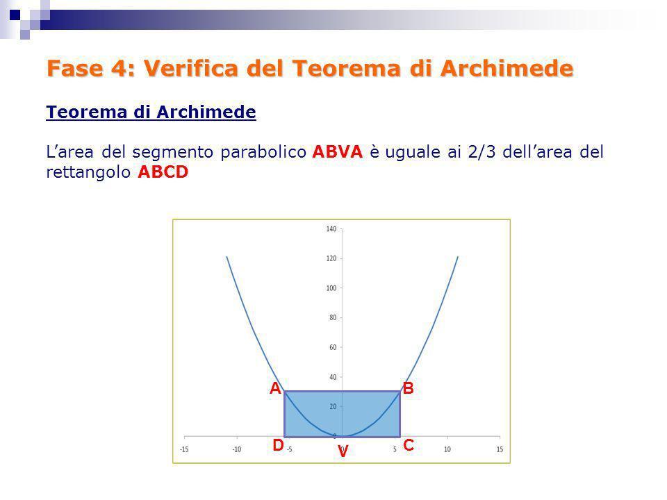 Fase 4: Verifica del Teorema di Archimede AB CD V Teorema di Archimede Larea del segmento parabolico ABVA è uguale ai 2/3 dellarea del rettangolo ABCD