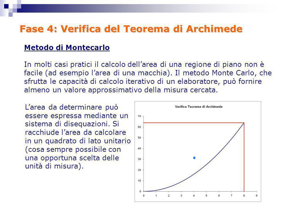 Fase 4: Verifica del Teorema di Archimede Larea da determinare può essere espressa mediante un sistema di disequazioni. Si racchiude larea da calcolar