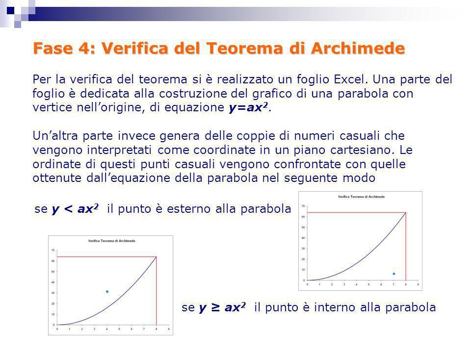 Fase 4: Verifica del Teorema di Archimede Per la verifica del teorema si è realizzato un foglio Excel. Una parte del foglio è dedicata alla costruzion