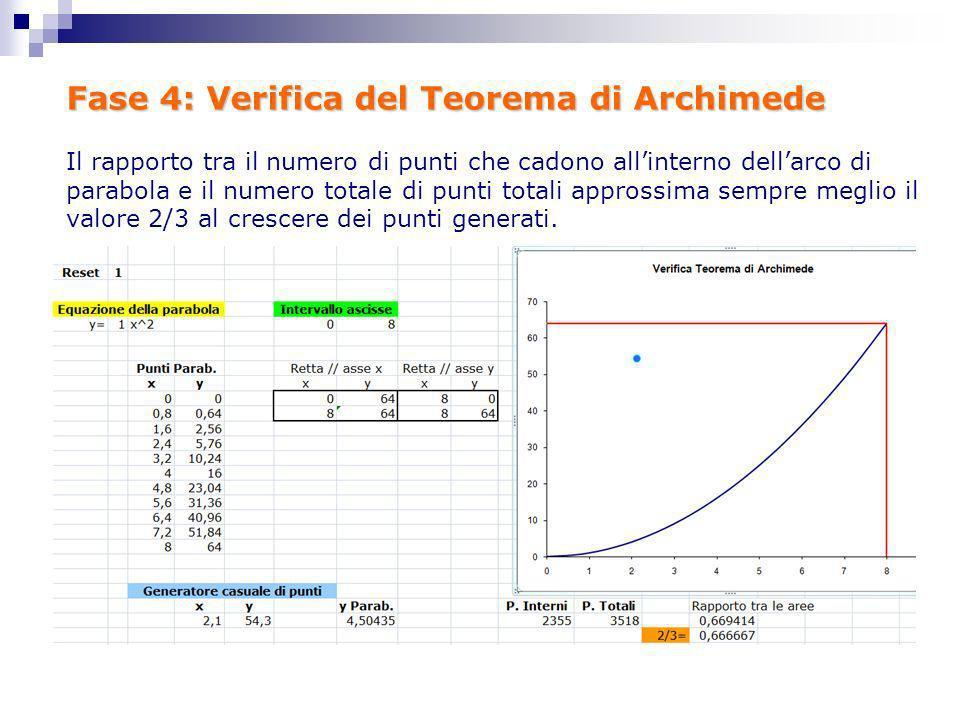 Fase 4: Verifica del Teorema di Archimede Il rapporto tra il numero di punti che cadono allinterno dellarco di parabola e il numero totale di punti to
