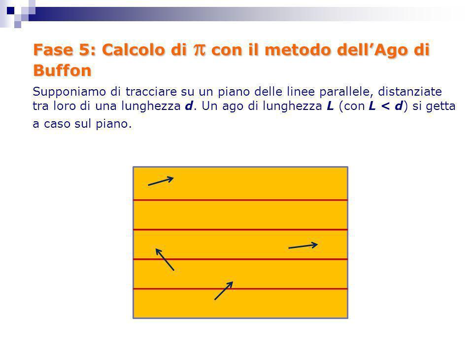 Fase 5: Calcolo di con il metodo dellAgo di Buffon Supponiamo di tracciare su un piano delle linee parallele, distanziate tra loro di una lunghezza d.